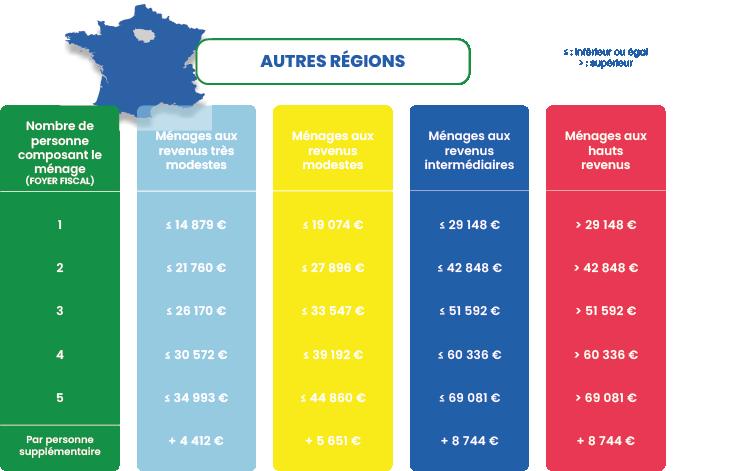 catégories revenus autres régions